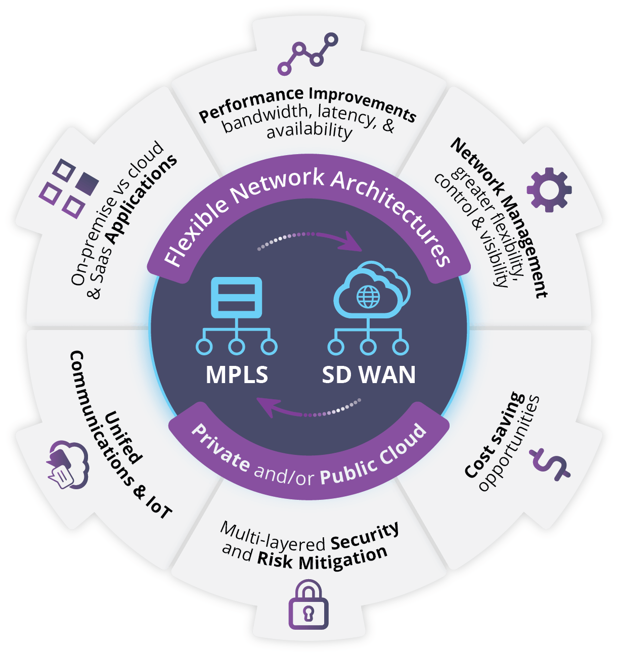 MPLS and SD WAN