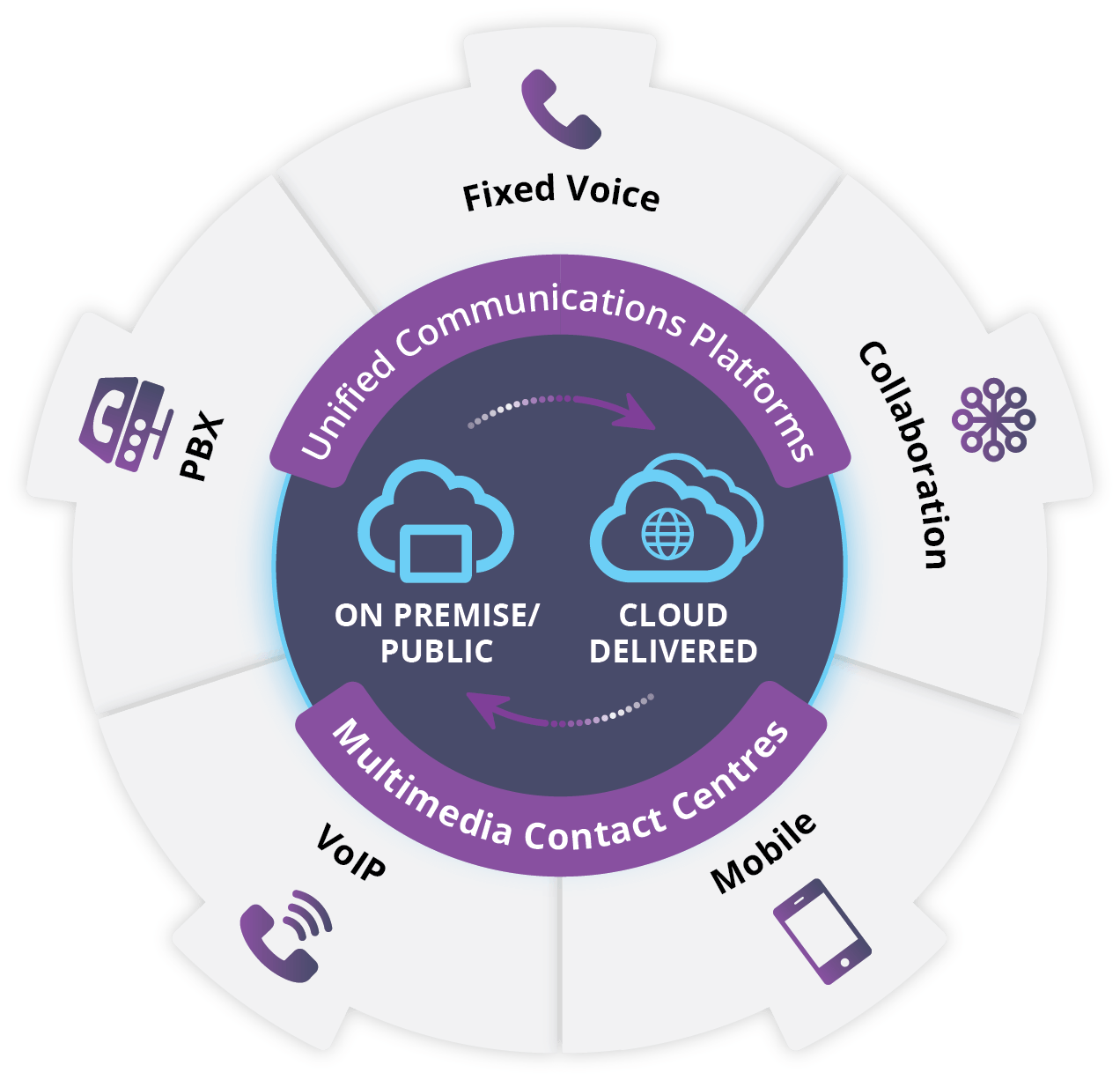 Voice unified communications and multimedia contact centres